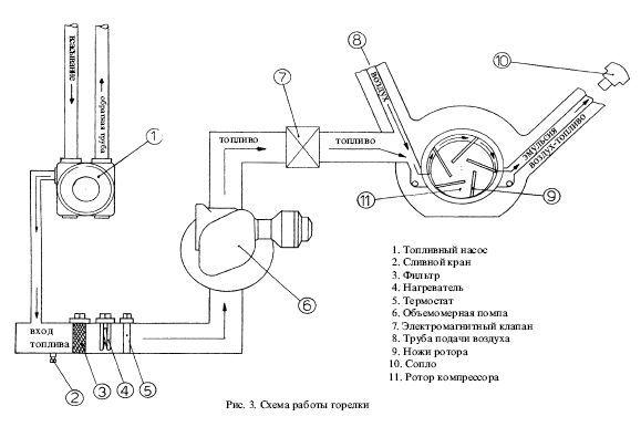 схема работы горелок AR-CO