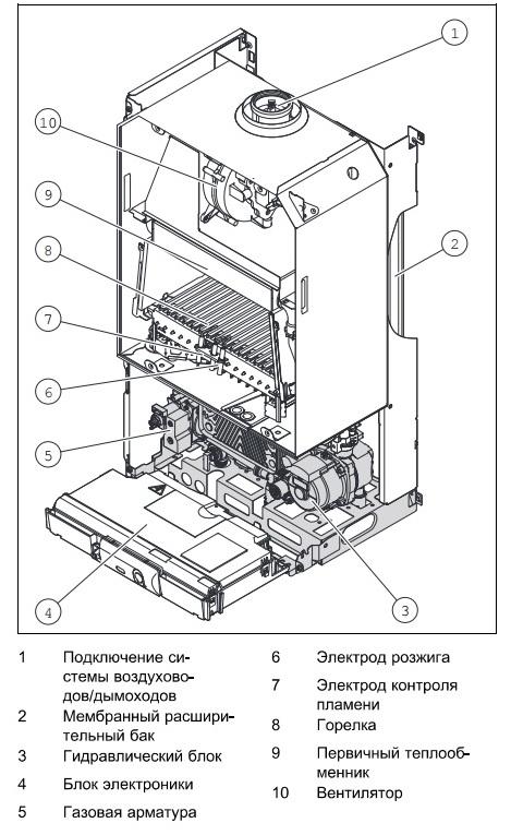 Схема подключения котла протерм пантера